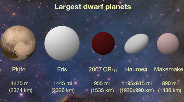 2007 OR10 is the Largest Unnamed World in the Solar System